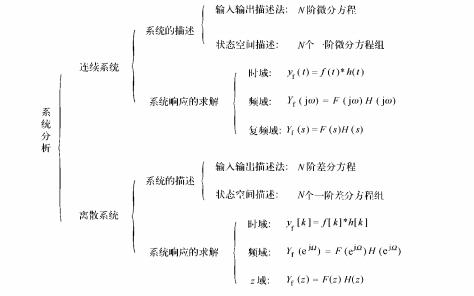 信号与系统学习指导及习题精解清华大学教材免费下载