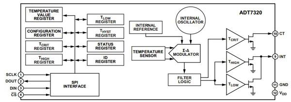如何正确将传感器连接到物联网上