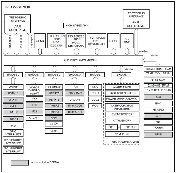 LPC4350的功能特性和应用分析