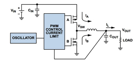 使用PFM技术如何提高低功耗效率与PWM负载范围