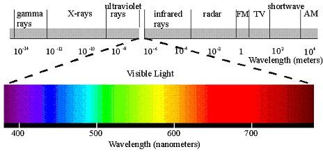 光学测量的基本参数与应用介绍