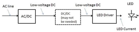 凌力尔特LTC3220 LED驱动器解决驱动LED阵列电源和拓扑问题