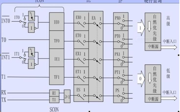 单片机教程之定时器和计数器原理及应用