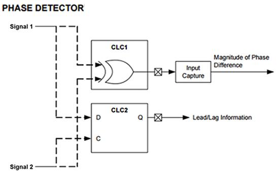 采用MCU拯救嵌入式系统设计新集成度