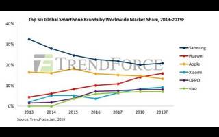 两大机构预测2019全球手机销量下降3.3% 华为超苹果成第...