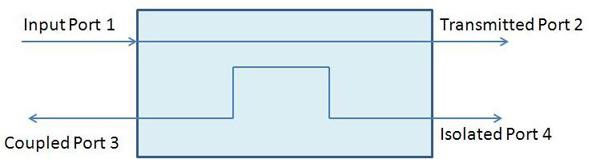 满足紧凑型RF应用需求的微型定向耦合器介绍