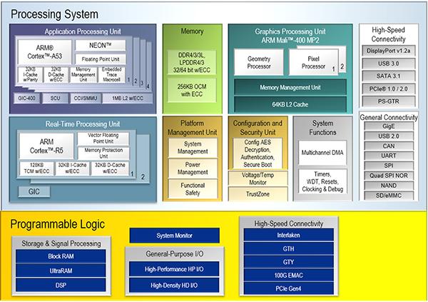 利用可编程SoC在可配置性与性能两者间找到平衡点