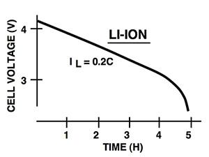 电池电源管理的单端初级电感转换器拓扑结构及优点分析