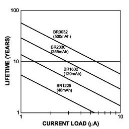 利用能量收集技术降低电池负荷,从而延长电池寿命
