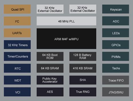 如何使用Microchip Technology单一芯片为物联网设计增添安全性