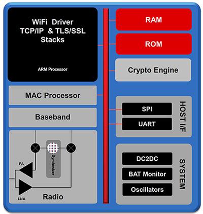 無線系統小型化的挑戰與發展趨勢