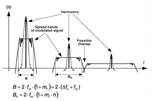 采用频谱功率控制避免物联网设计中的噪声