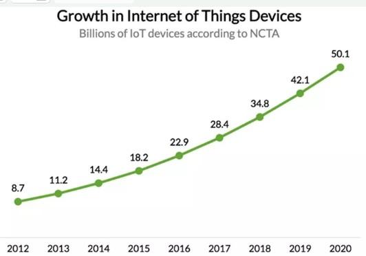 物联网正在成为面向所有消费者和企业的市场