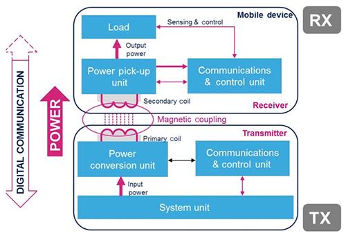 采用STMicroelectronics器件实现符合Qi标准的无线充电系统设计