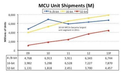 如何将8位MCU引入Limelight进行优化
