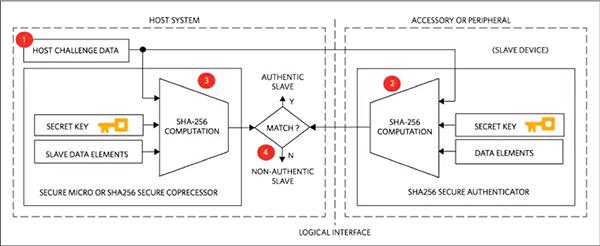 何使用专用身份验证IC设备连接应用中的安全