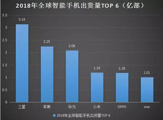 华为2018销量依旧低于苹果,余承东说今年Q4冲击第一可能吗?