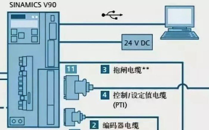 PLC是通过控制发送的脉冲来控制伺服电机