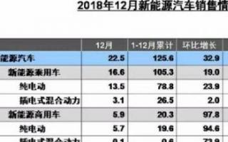"""2018年新能源汽车销量同比增长61.7% 新能源客车""""逆势""""下降2.3%"""