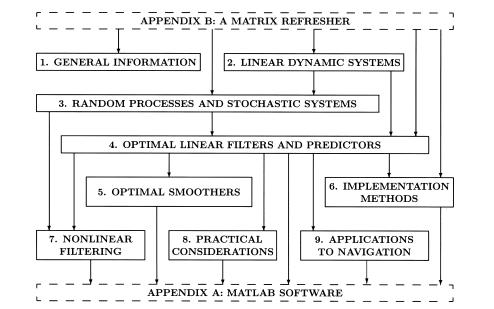 卡尔曼滤波理论与实践MATLAB版可翻译版第三版免费下载