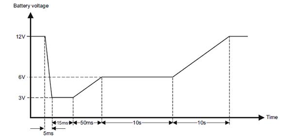 采用合适的电源稳压器和DC/DC转换器满足汽车设计要求