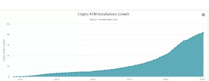 比特币和加密货币ATM机的全球分布情况分析