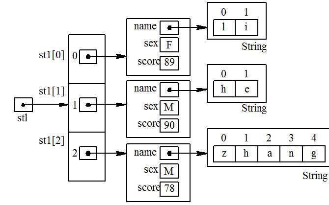 JAVA教程之一维数组和二维数组的介绍和应用说明