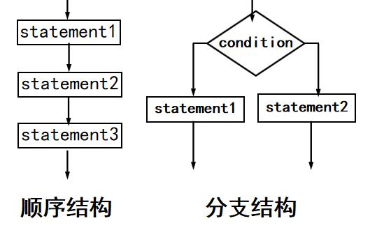 python教程之如何使用python写一个简单的程序