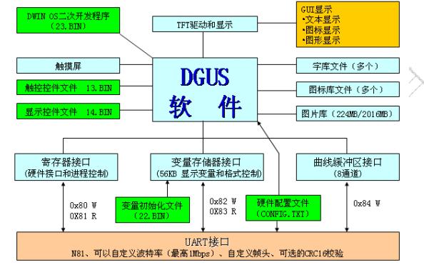 迪文DGUS智能屏用户开发指南V4.1版免费下载