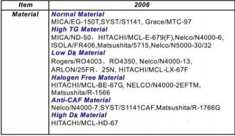 PCB技术详解:HDI技术实现高密度互连板