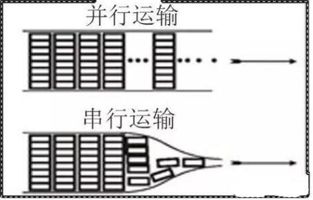 了解了串行/并行高速信号,你才能开始PCB布线