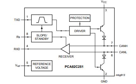 PCA82C251高速CAN收发器数据手册免费下载