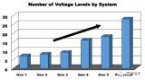 如何設計數字控制的LDO穩壓器電路,以實現電壓和電流監測