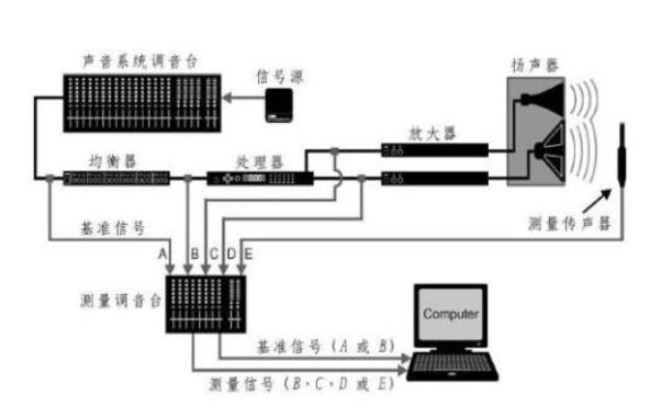 如何消除音响系统的噪声六种方法详细介绍