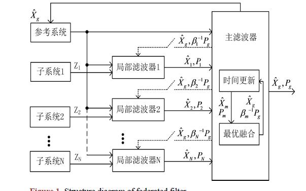 基于联邦滤波器的多传感器故障检测隔离算法