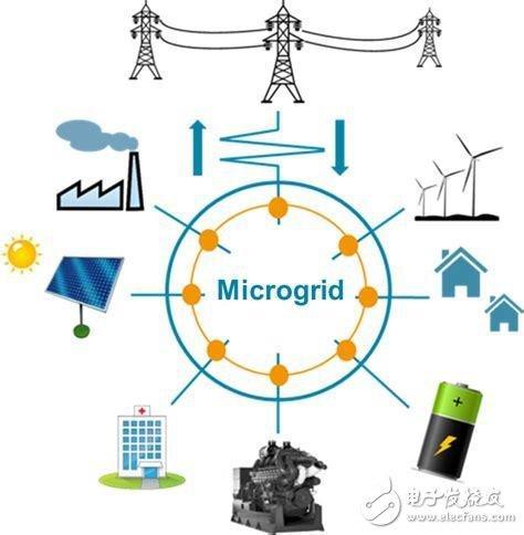 微电网被认为是智能电网领域的重要组成部分