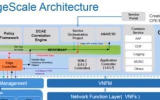 SD-CPE的概念、功能及应用分析