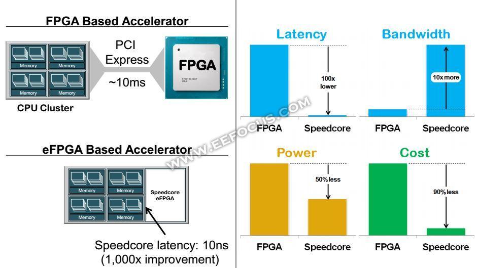 关于MPU, FPGA SoC以及eFPGA