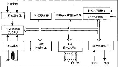 单芯片8051实务与应用教材免费下载
