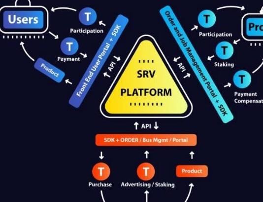 区块链分散化物流服务平台Serve介绍