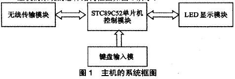 使用STC89C52单片机龙8国际娱乐网站无线温度控制系统的资料免费下载
