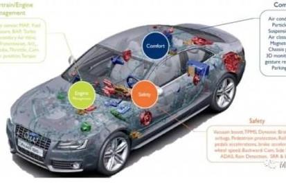 MEMS传感器在未来汽车领域中的三大应用