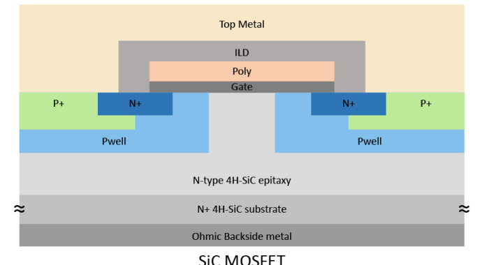 基本半导体发布高可靠性1200V碳化硅MOSFET