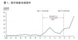 分析驱动中国医疗健康行业创新的市场动态、竞争格局和监管现状
