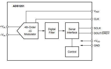 ADS1251低功耗模数转换器的数据手册免费下载