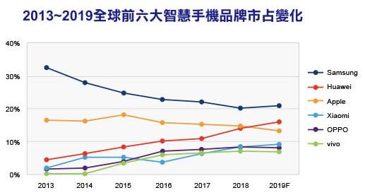 2019年智能手机市场受到中美贸易战影响将导致市场需求迟滞