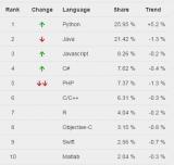 1月的榜单中,Python已经走上卫冕的道路