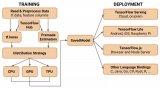 TensorFlow 2.0将专注于简单性和易用性