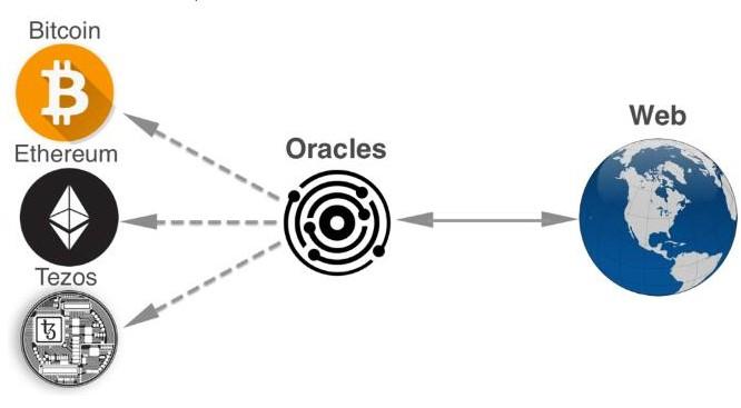 什么是区块链预言机为何如此重要