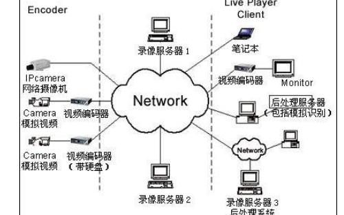 如何吧tcpdump网络抓包工具移植到嵌入式linux系统